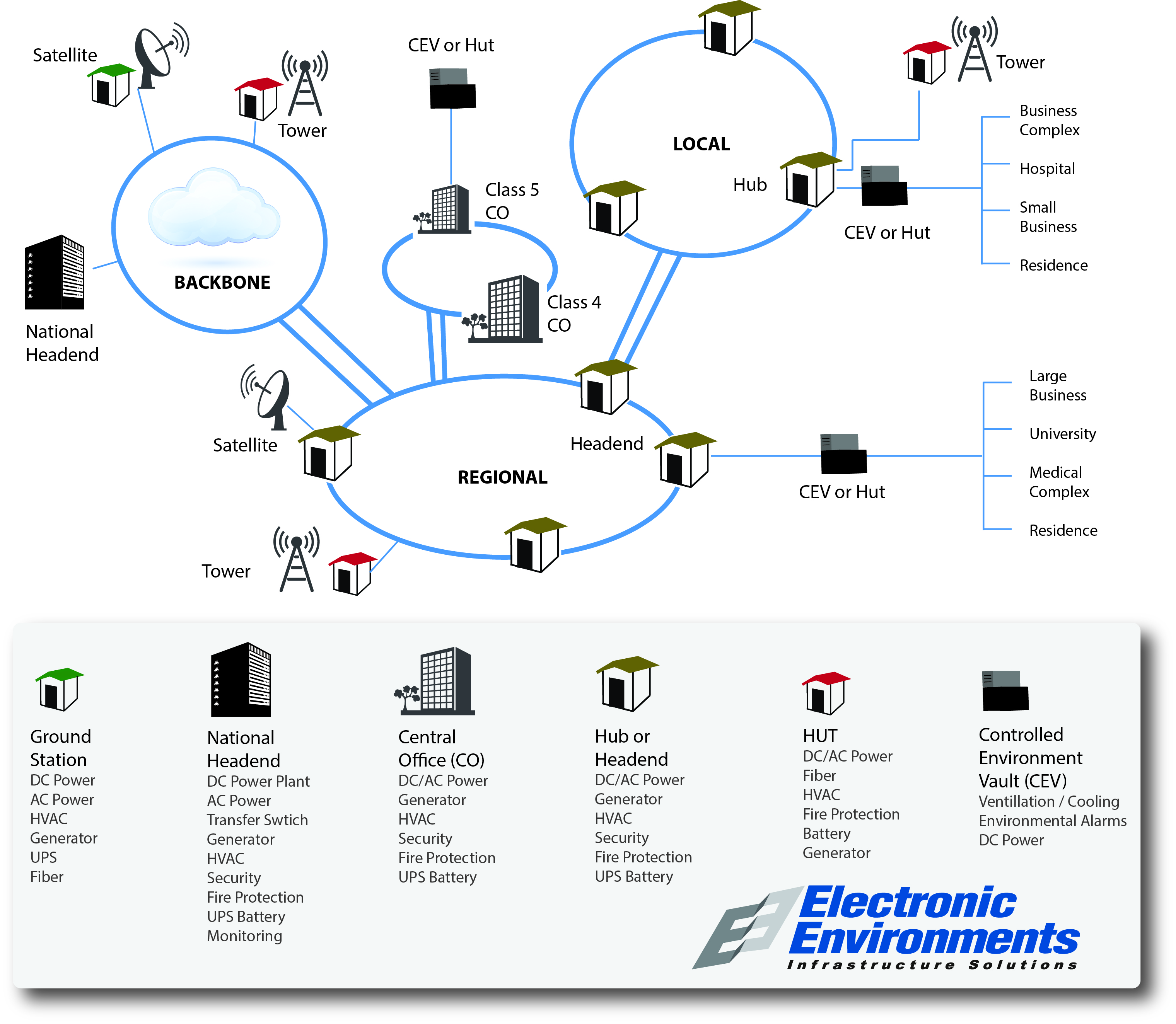 eec supports communications infrastructure learn how eec's telecom outside  plant