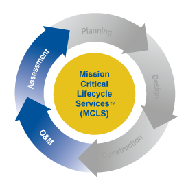 Mission Critical Lifecycle Solutions